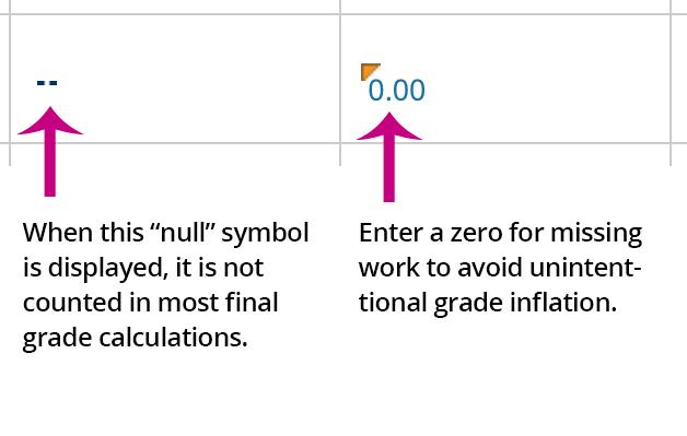 null vs. zeroes in running total