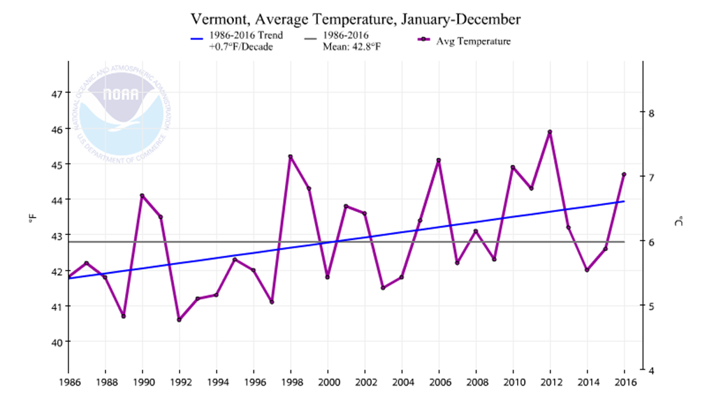 Annual Average Temperature History With Long Term And 30 Year Trend Figure