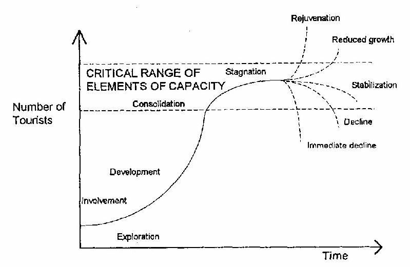 destination life cycle theory tourism essay Discussing about the potential development of film-induced tourism in china in this essay  resort life cycle theory to com/essay/destination-life-cycle.
