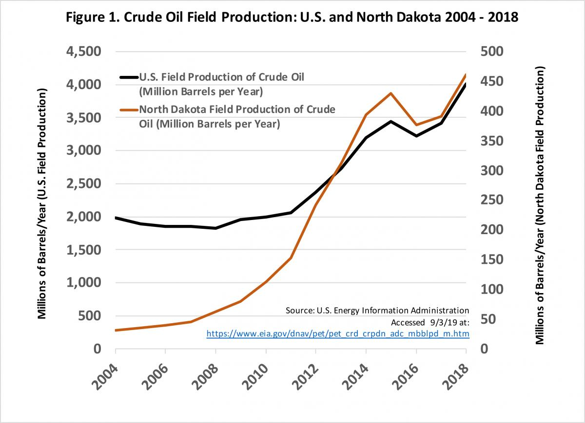 Graph showing increase in U.S. and North Dakota crude oil production from 2004 to 2018