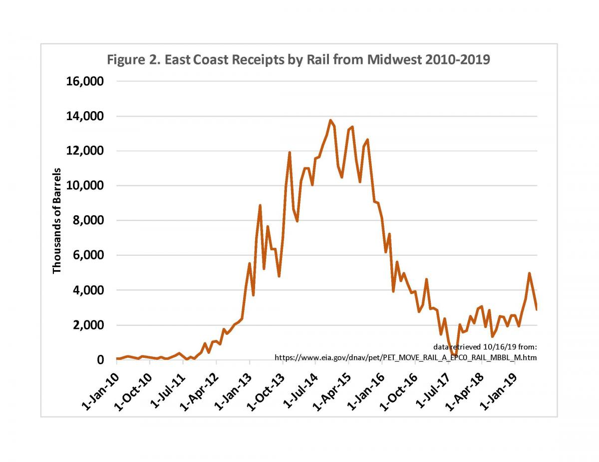 Graph showing east coast crude oil receipts by rail for 2010 to 2019
