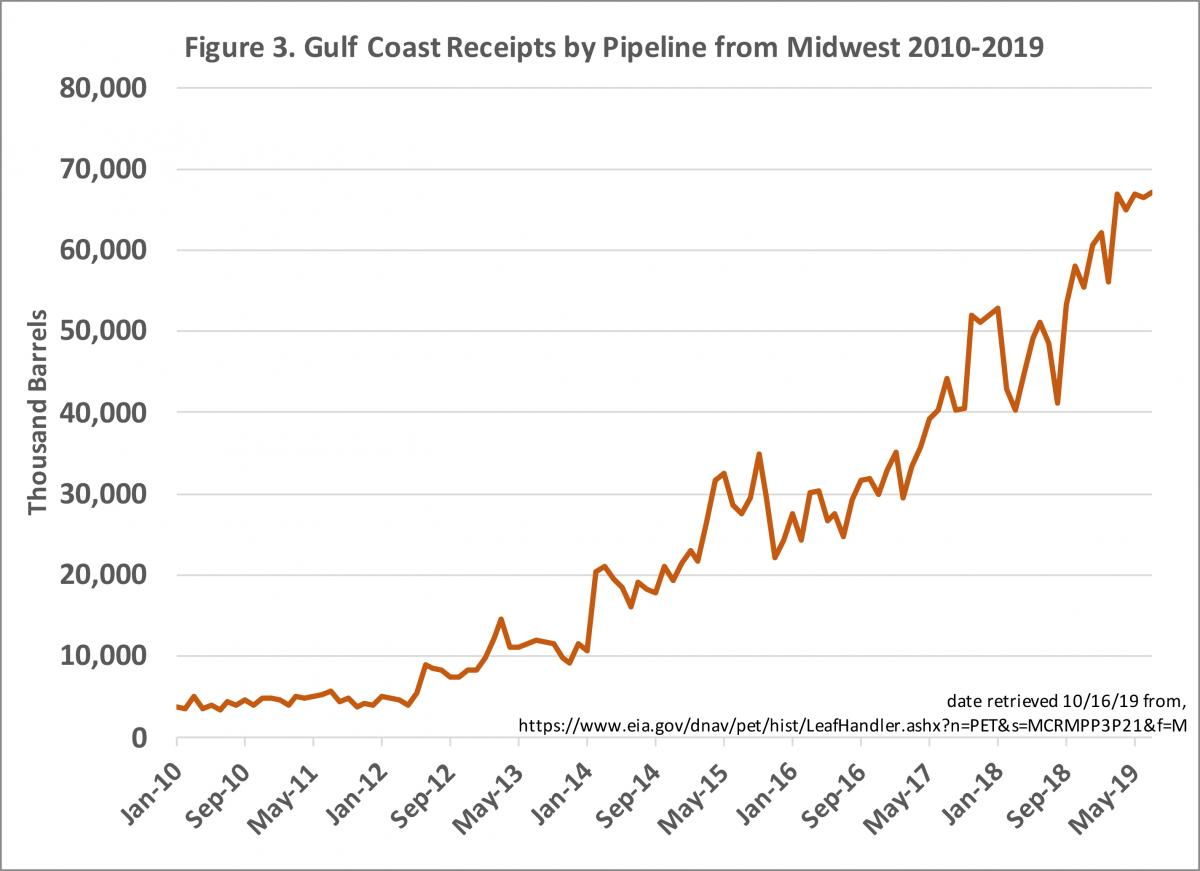 Graph showing Gulf Coast crude oil receipts from Midwest for 2010 to 2019