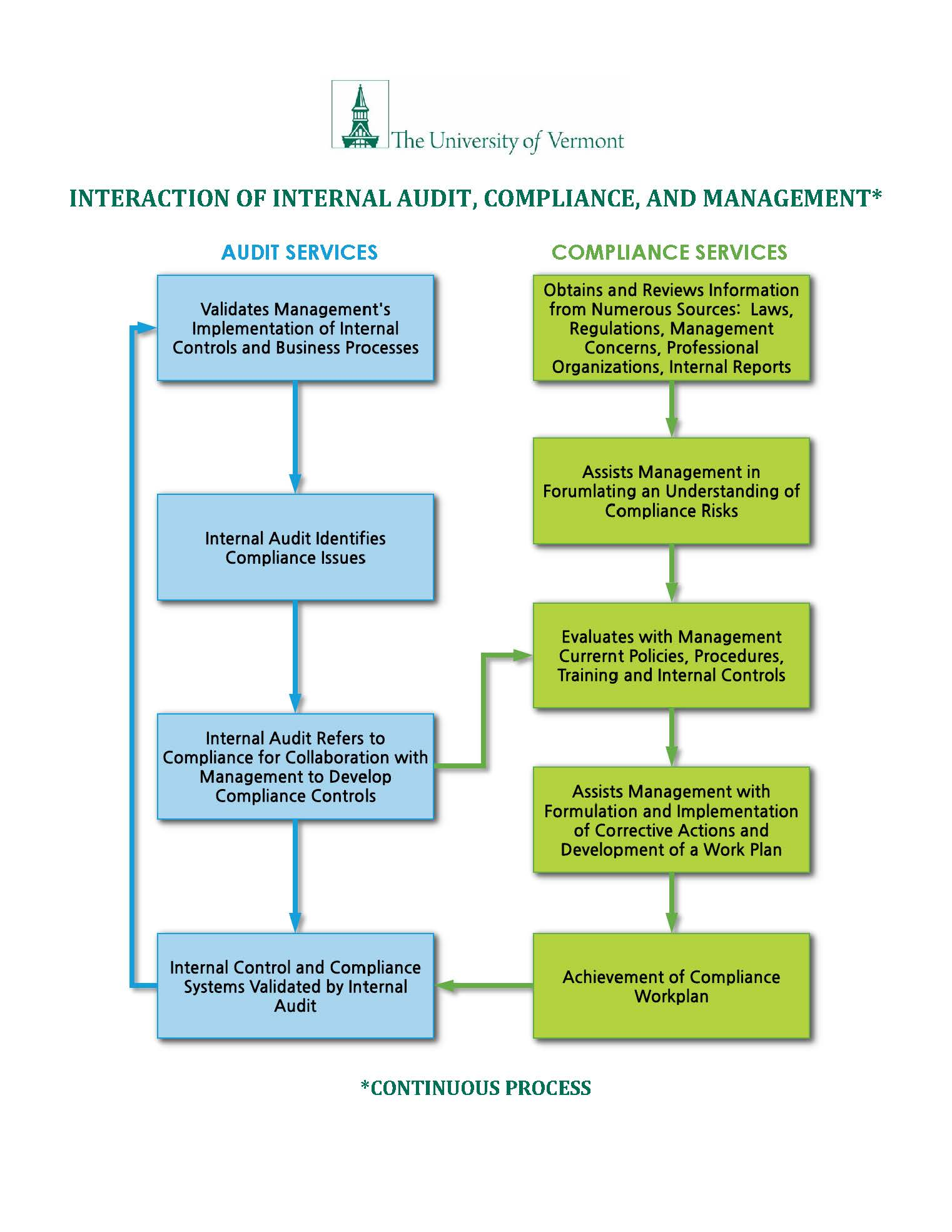 Flowchart of how Audit Services and Compliance Services work together.
