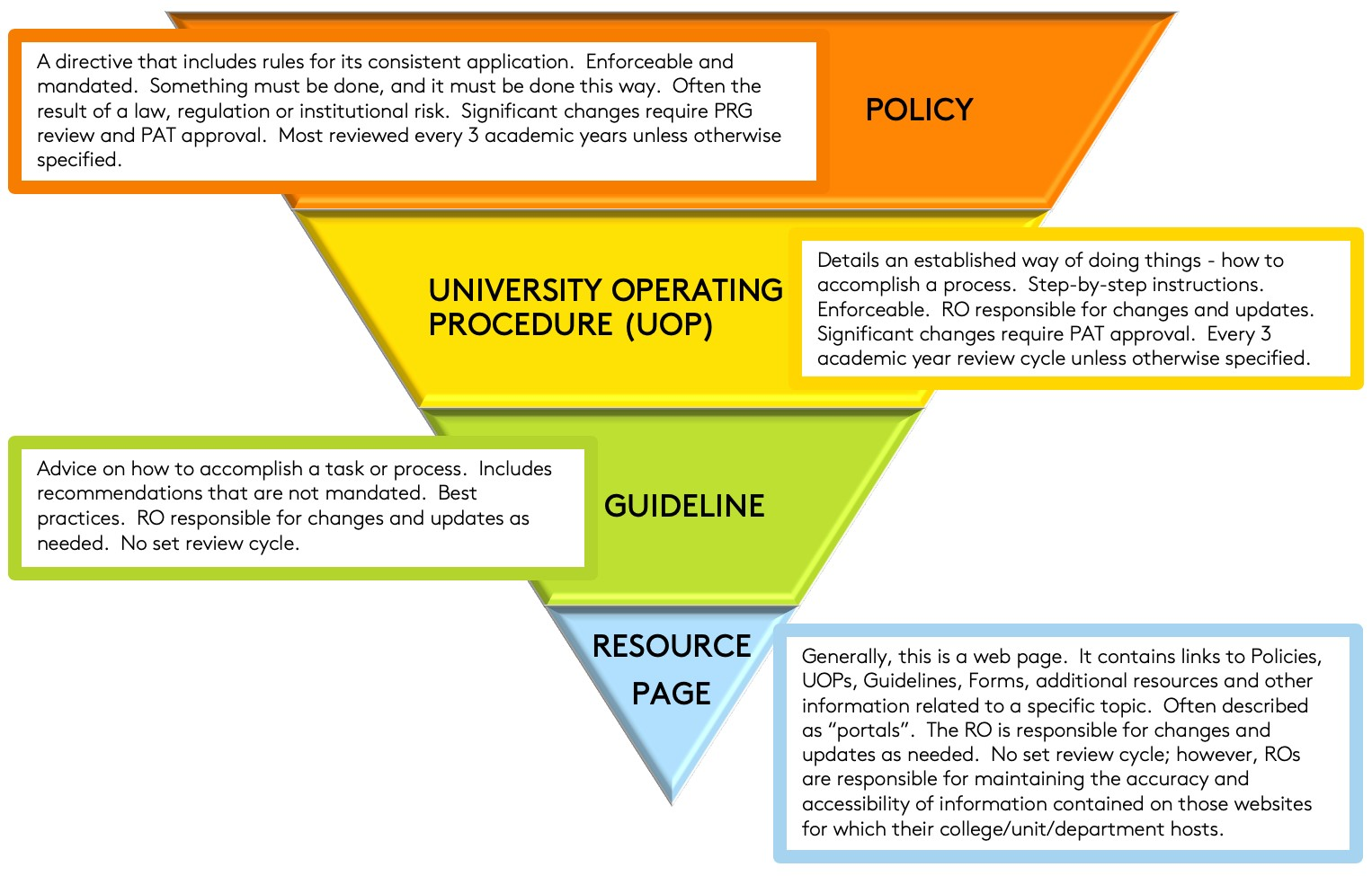 Description of four document types: Policy, UOP, Guidelines, and Resource Webpage