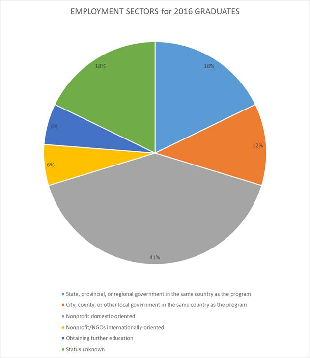 MPA Alumni Employment Sectors for 2015 Graduates