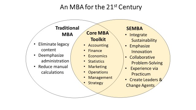Illustration of MBA for the 21st Centruy