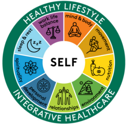 wheel of health graphic showing aspects of health: food and nourishment, exercise and movement, stress management, work-life balance, healthy environment, sleep and rest, relationships and community, mind-body connection, self