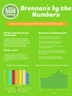 Brennan's Real Food by the Numbers