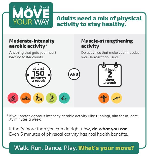 Physical Activity Guidelines from the CDC