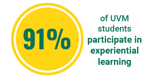 91% of UVM students participate in experiential learning