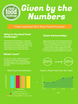 Given Real Food by the Numbers