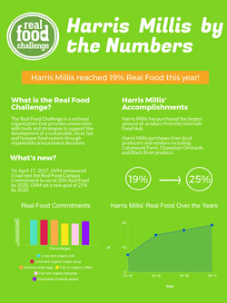 Harris-Millis Real Food by the Numbers