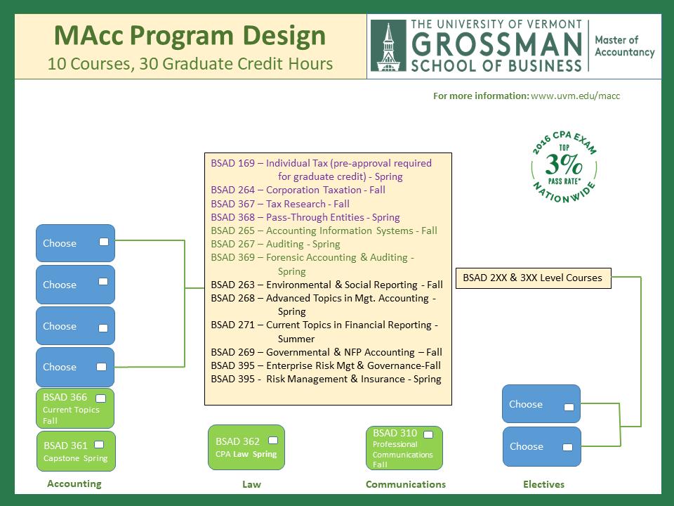 MAcc Program