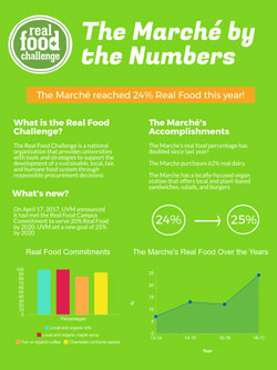 Marche Real Food by the Numbers