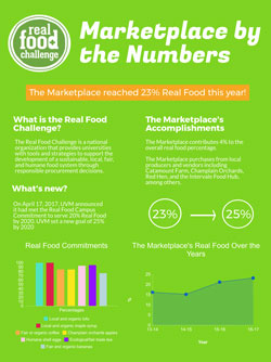 Marketplace Real Food by the Numbers