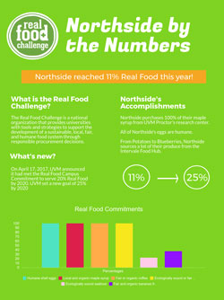 Northside Real Food by the Numbers