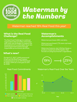 Waterman Real Food by the Numbers