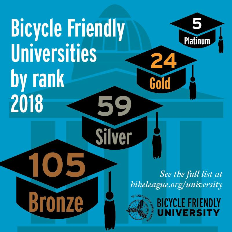 Bike Friendly Universities by Rank 2018 -- See the full list
