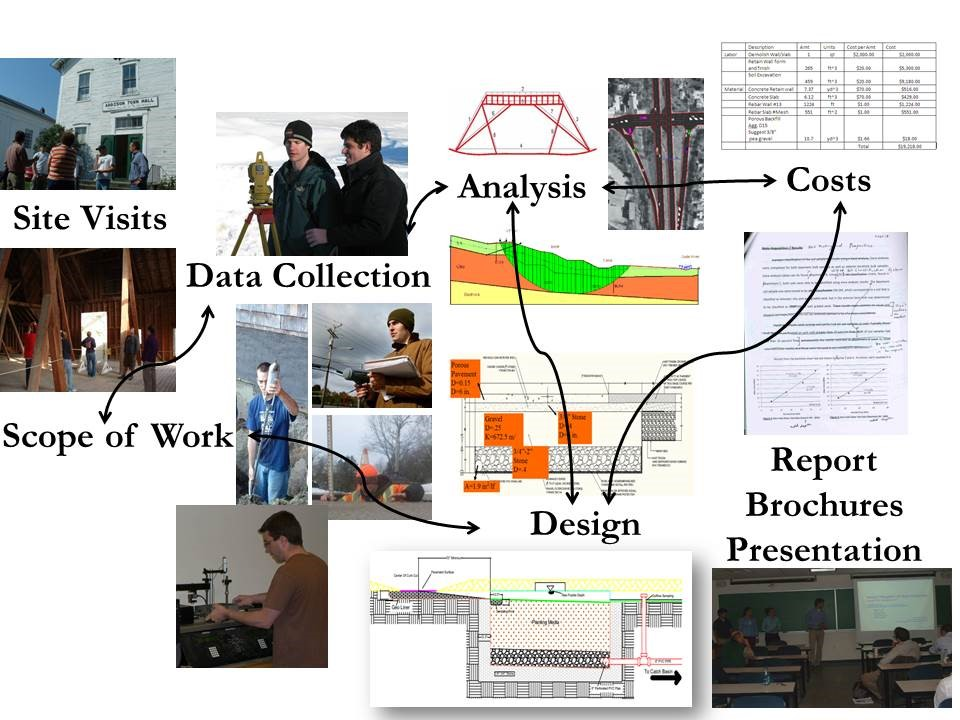Workflow diagram for senior design projects