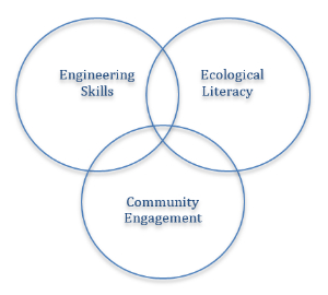 Venn diagram with three overlapping circles: one represents engineering skills, one ecological literacy, and the final represents community engagement.