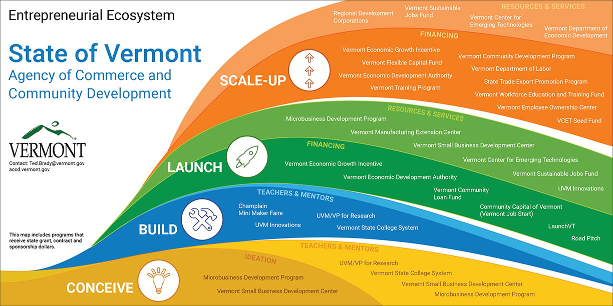 Entrepreneurial Ecosystem - State of Vermont - ACCD