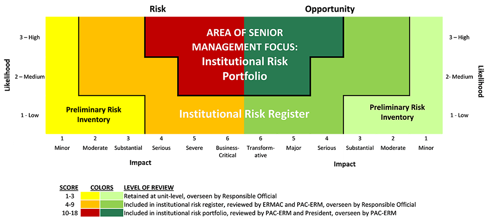 Visualization of the Risk Evaluation Process as described in the the preceding section