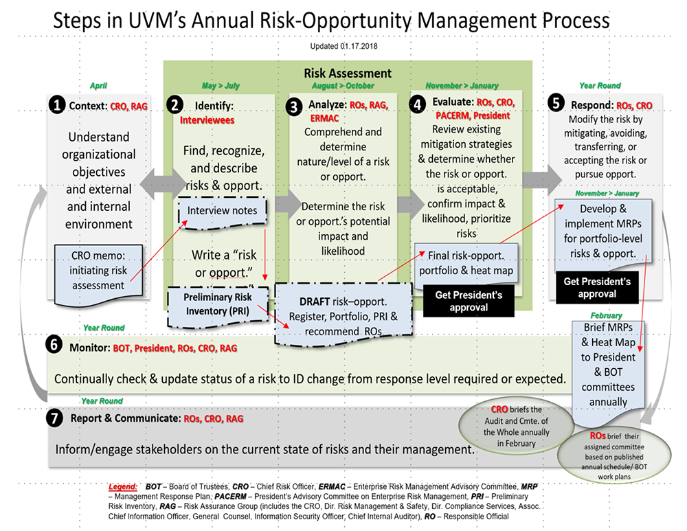 Visualization of the steps in UVM's annual risk-opportunity management process described in the following sections
