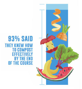 "compost graphic - ""93% said they knew how to compost effectively by the end of the course"""