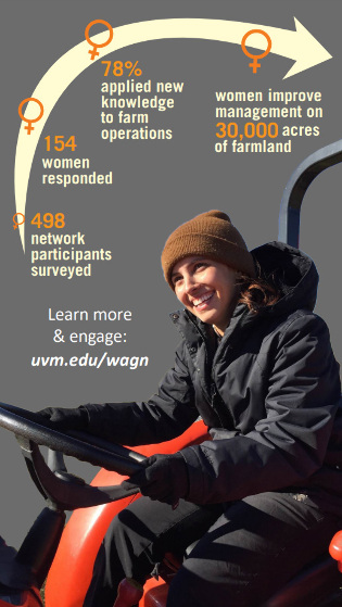 Woman on tractor with graphic showing: 488 network participants surveyed; 154 women responded; 78 percent applied new knowledge to farm operations; women improve management on 30,000 acres of farmland