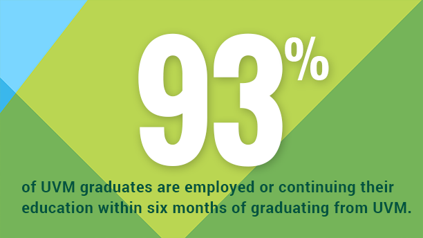 93% of UVM graduates are employed or continuing their education within six months of graduating from UVM.