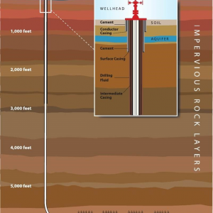 Diagram of the impervious rock layers exposed by deep drilling