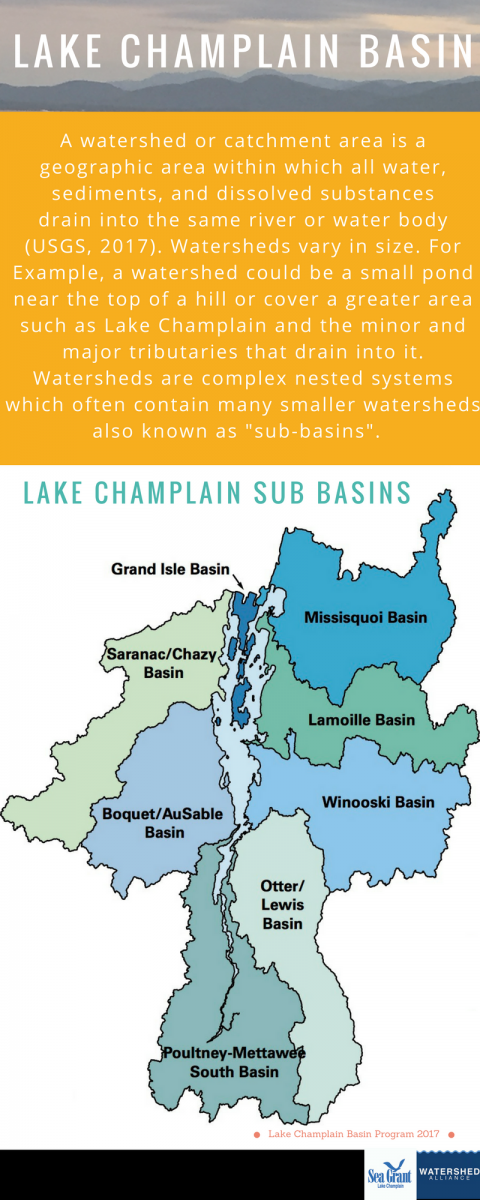 Watersheds UVM Watershed Alliance - Lake champlain on us map