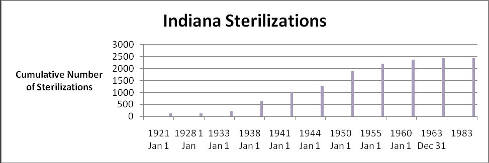 Eugenic Sterilizations in INDIANA