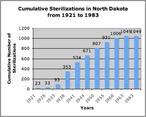 North Dakota Eugenics