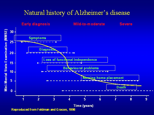 a history of alzheimers disease and why it is still one of the most researched disease today One of the major problems for elderly individuals is the decline of cognitive ability and memory associated with alzheimer's disease and various forms of dementia for the united states estimates.