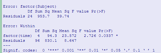 Repeated Measures Analysis of Variance Using R