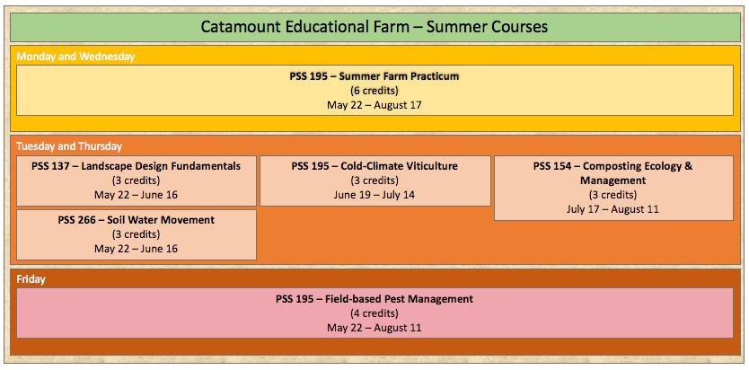 Catamount Farm - courses graphic